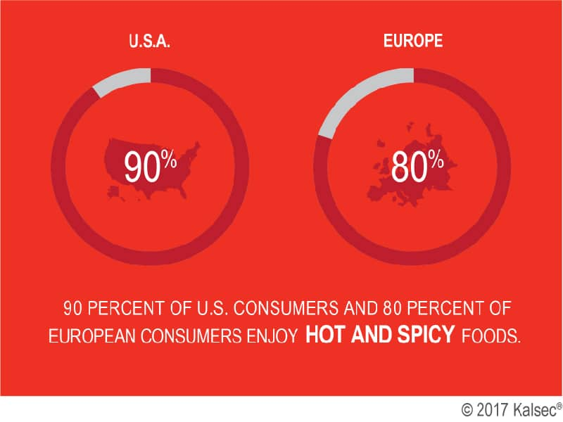 90% of US consumers and 80% of European consumers enjoy hot and spicy foods.