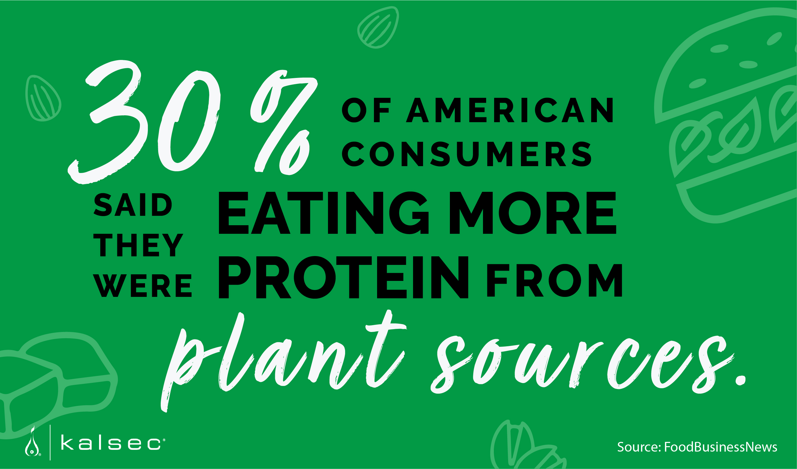 30% of American consumers said they were eating more protein from plant sources.